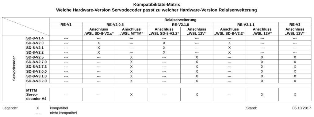 Kompatibilitäts-Matrix Servodecoder Relaiserweiterung